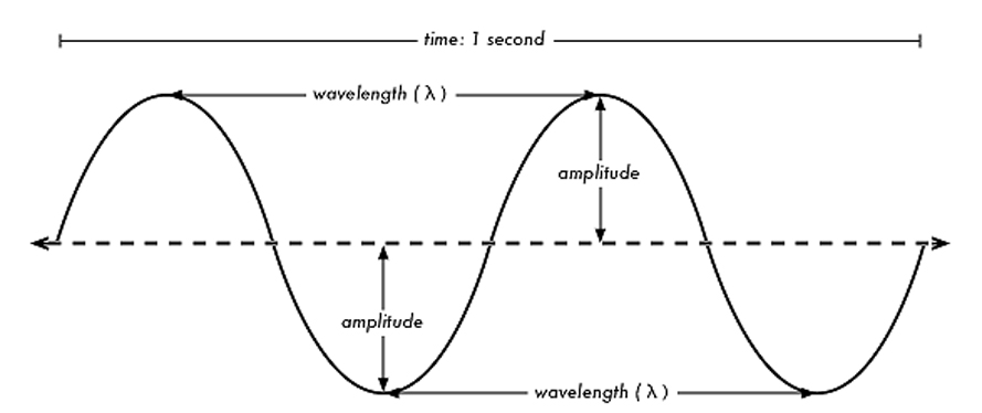 Frequency    Wave       Diagram     Energetic Fitness Systems   Analog PEMF Technology