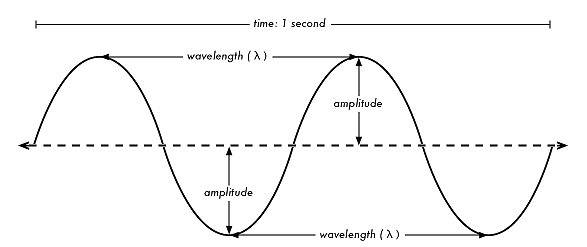 Frequency Amplitude Diagram